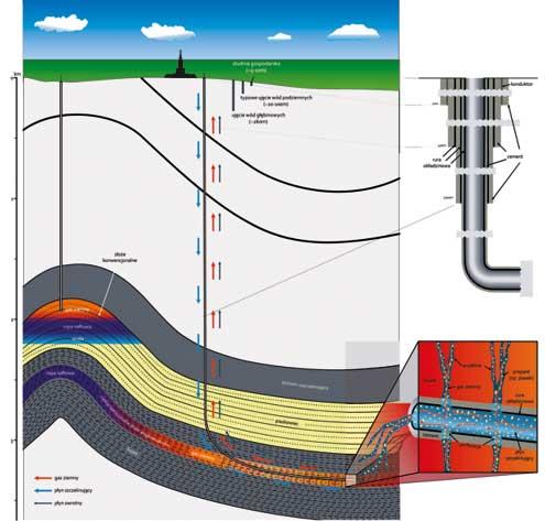 Schemat eksploatacji gazu łupkowego
